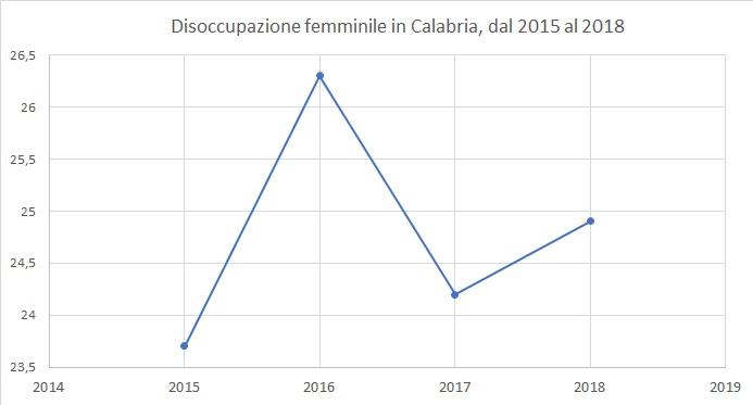 Disoccupazione femminile in Calabria, dal 2015 al 2018