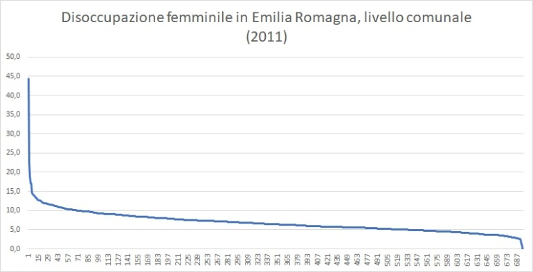 Disoccupazione femminile in Emilia Romagna, livello comunale (2011)