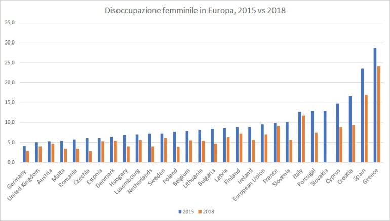 Disoccupazione femminile in Europa, 2015 vs 2018